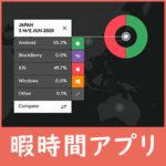 日本2020もiPhoneシェア率は低下。Androidが50%を超える。au/docomo/SoftBankでの違いも